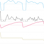 Heart rate spikes